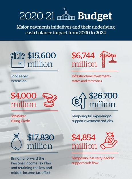 Federal Budget image